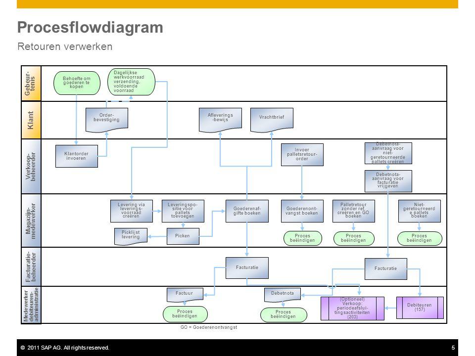 ©2011 SAP AG. All rights reserved.5 Procesflowdiagram Retouren verwerken Medewerkerdebiteuren-administratie Magazijn- medewerker Behoefte om goederen