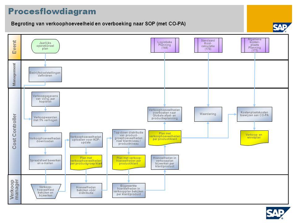 Procesflowdiagram Begroting van verkoophoeveelheid en overboeking naar SOP (met CO-PA) Cost Controller Verkoop manager Event Management Logistieke Planning (144) Bedrijfsdoelstellingen definiëren Jaarlijks operationeel plan Verkoop- hoeveelheid bekijken en bijwerken Plan met verkoophoeveelheden per productgroep/klant Waardering Spreadsheet bewerken en e-mailen Verkoophoeveelheden downloaden Verkoopwaarden met 5% verhogen Verkoopgegevens van vorig jaar kopiëren Hoeveelheden in verkoopplan bijwerken per klant/product Top-down distributie van product- groephoeveelheden naar klantniveau / productniveau Verkoophoeveelheden uploaden voor AOP- update Plan met verkoop- hoeveelheden per product/klant Plan met verkoophoeveelheden per product/klant Verkoophoeveelheden overboeken naar Globale afzet- en productieplanning Algemene kosten- plaats Planning (175) Standaard Kost- calculatie (178) Kostenplaatskosten toewijzen aan CO-PA Verkoop- en winstplan Hoeveelheden bekijken vóór distributie Bijgewerkte hoeveelheden in verkoopplan bekijken per klant/product