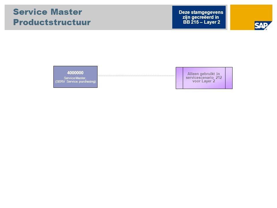 Service Master Productstructuur 4000000 Service Master, (SERV Service: purchasing) Deze stamgegevens zijn gecreëerd in BB 215 – Layer 2 Alleen gebruik