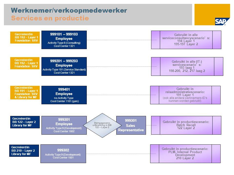 Werknemer/verkoopmedewerker Services en productie 999101 – 999103 Employee Activity Type 8 (Consulting) Cost Center 1321 Gebruikt in alle serviceconsu