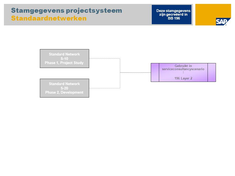 Stamgegevens projectsysteem Standaardnetwerken Standard Network S-10 Phase 1, Project Study Standard Network S-20 Phase 2, Development Gebruikt in ser