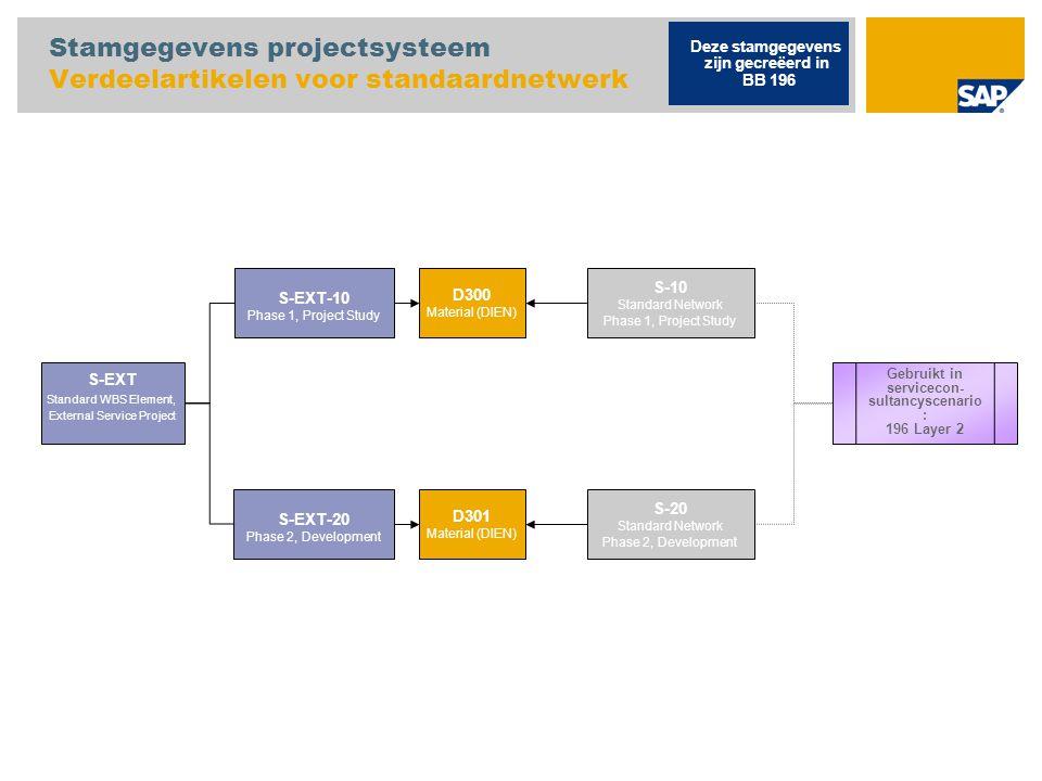 Stamgegevens projectsysteem Verdeelartikelen voor standaardnetwerk S-EXT Standard WBS Element, External Service Project Deze stamgegevens zijn gecreëe