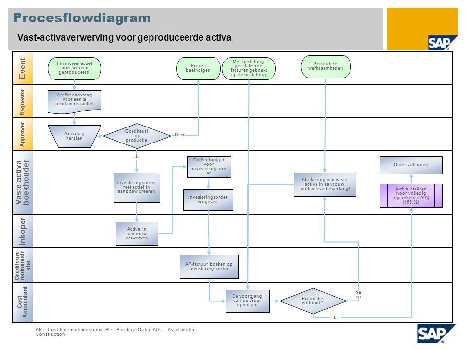 Cost Accountant Procesflowdiagram Vast-activaverwerving voor geproduceerde activa Inkoper Event Requestor Financieel actief moet worden geproduceerd C
