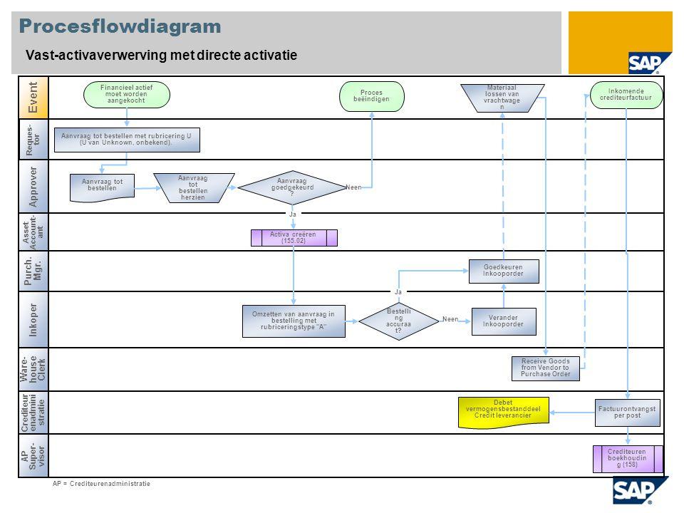 Procesflowdiagram Vast-activaverwerving met directe activatie Asset Account- ant Inkoper Event Crediteur enadmini stratie Aanvraag goedgekeurd .
