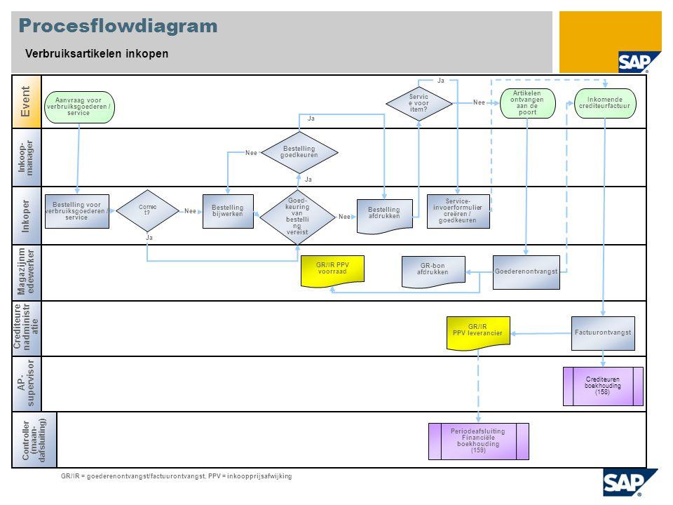 Procesflowdiagram Verbruiksartikelen inkopen Inkoop- manager Controller (maan- dafsluiting) AP- supervisor Crediteure nadministr atie Event GR/IR = go
