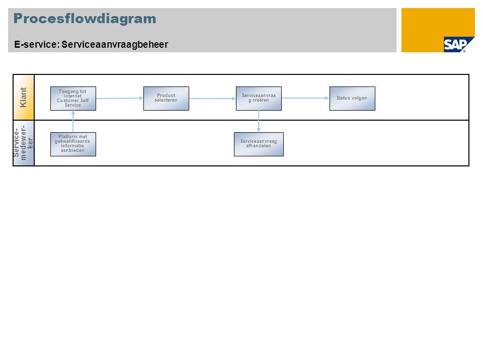 Procesflowdiagram E-service: Serviceaanvraagbeheer Product selecteren Serviceaanvraa g cre ë ren Status volgen Toegang tot Internet Customer Self Service Service- medewer- ker Platform met gekwalificeerde informatie aanbieden Serviceaanvraag afhandelen Klant
