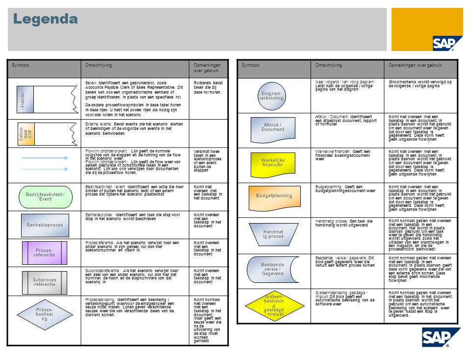 Legenda SymboolOmschrijvingOpmerkingen over gebruik Naar volgend / van vorig diagram: Leidt naar de volgende / vorige pagina van het diagram Stroomschema wordt vervolgd op de volgende / vorige pagina Afdruk / Document: Identificeert een afgedrukt document, rapport of formulier Komt niet overeen met een taakstap in een document.
