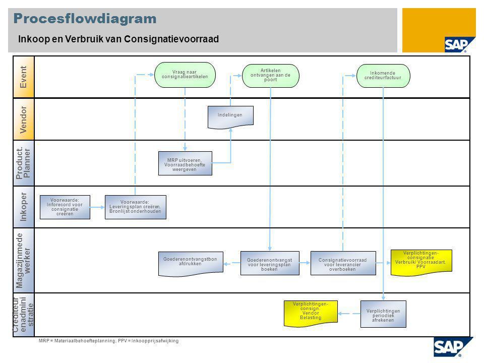 Procesflowdiagram Inkoop en Verbruik van Consignatievoorraad Product. Planner Magazijnmede werker Crediteur enadmini stratie Event Vendor Artikelen on