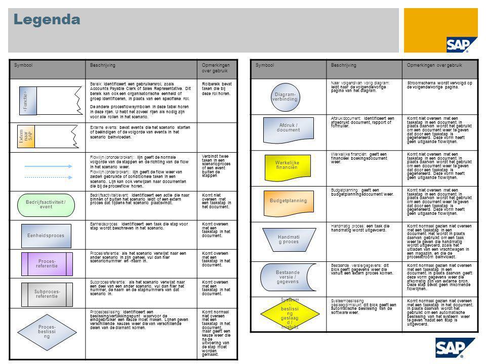 Legenda SymboolBeschrijvingOpmerkingen over gebruik Naar volgend/van vorig diagram: leidt naar de volgende/vorige pagina van het diagram. Stroomschema
