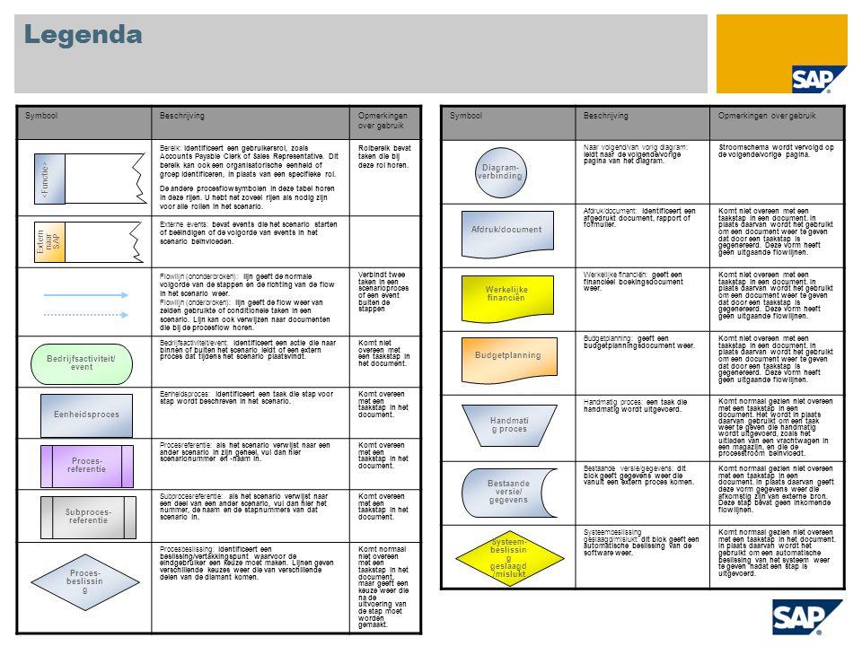 Legenda SymboolBeschrijvingOpmerkingen over gebruik Naar volgend/van vorig diagram: leidt naar de volgende/vorige pagina van het diagram.