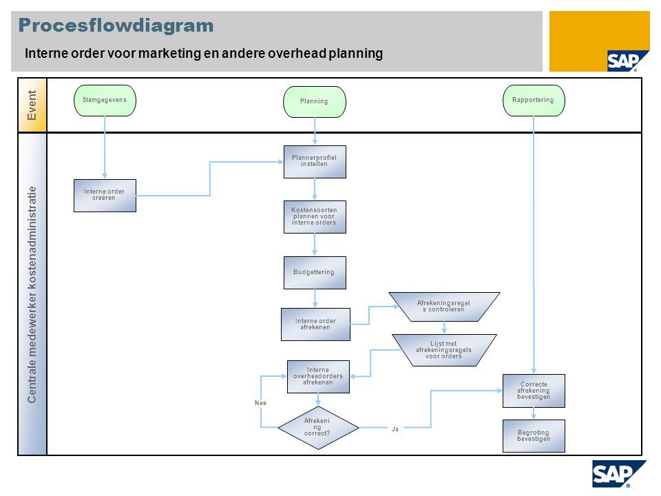 Procesflowdiagram Interne order voor marketing en andere overhead planning Centrale medewerker kostenadministratie Event Stamgegevens Planning Rapport
