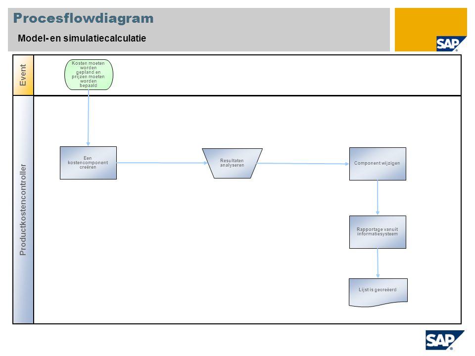 Procesflowdiagram Model- en simulatiecalculatie Productkostencontroller Event Een kostencomponent creëren Kosten moeten worden gepland en prijzen moeten worden bepaald Rapportage vanuit informatiesysteem Component wijzigen Lijst is gecreëerd Resultaten analyseren