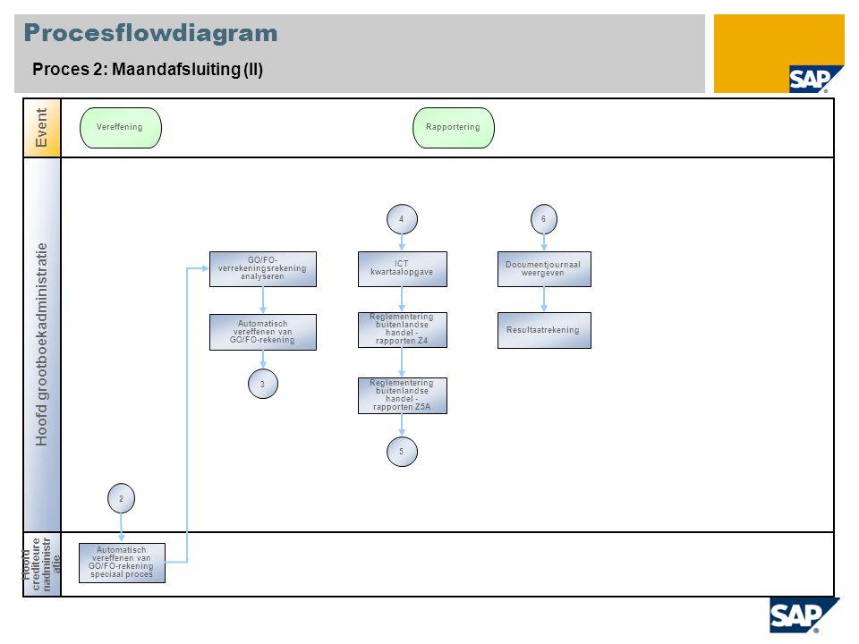 Procesflowdiagram Proces 2: Maandafsluiting (II) Hoofd grootboekadministratie Hoofd crediteure nadministr atie Event VereffeningRapportering GO/FO- ve
