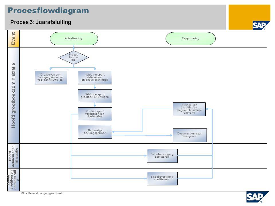 Procesflowdiagram Proces 3: Jaarafsluiting Hoofd grootboekadministratie Hoofd crediteuren administrati e Event Hoofd debiteurenad minstratie Proces be