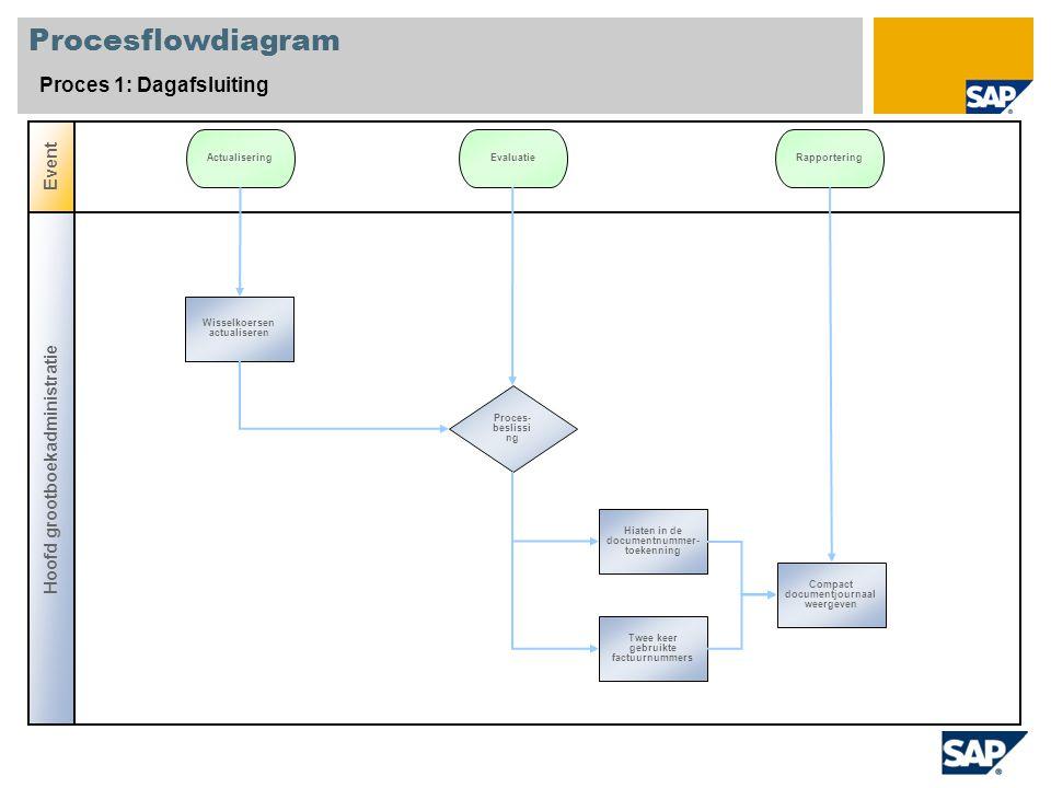 Procesflowdiagram Proces 1: Dagafsluiting Hoofd grootboekadministratie Event Proces- beslissi ng Wisselkoersen actualiseren ActualiseringEvaluatieRapp