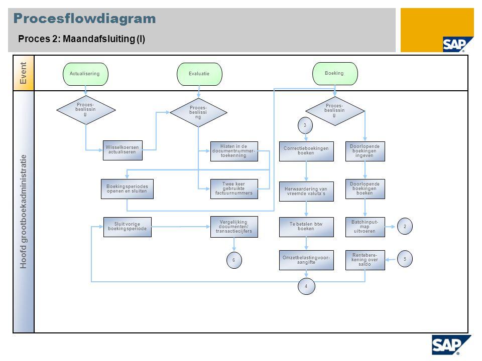 Procesflowdiagram Proces 2: Maandafsluiting (II) Hoofd grootboekadministratie Hoofd crediteure nadministr atie Event VereffeningRapportering GO/FO- verrekeningsrekening analyseren Automatisch vereffenen van GO/FO-rekening Reglementering buitenlandse handel - rapporten Z5A Reglementering buitenlandse handel - rapporten Z4 ICT kwartaalopgave Automatisch vereffenen van GO/FO-rekening speciaal proces Documentjournaal weergeven Resultaatrekening 56234