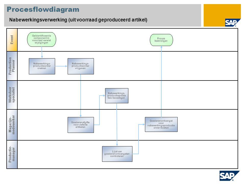 Procesflowdiagram Nabewerkingsverwerking (uit voorraad geproduceerd artikel) Event Production Planner Productie- manager Magazijn- medewerker Nabewerk