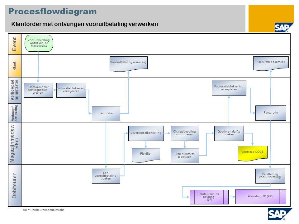 Procesflowdiagram Klantorder met ontvangen vooruitbetaling verwerken Verkoopad ministratie Magazijnmedew erker Debiteuren Event Klantorder met factura
