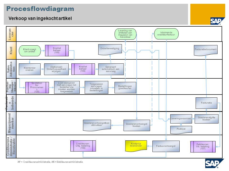 Procesflowdiagram Verkoop van ingekocht artikel Sales Administra- tion Purchas- ing Manager / Inkoper Crediteurena dministratie / Receivable Leveran-