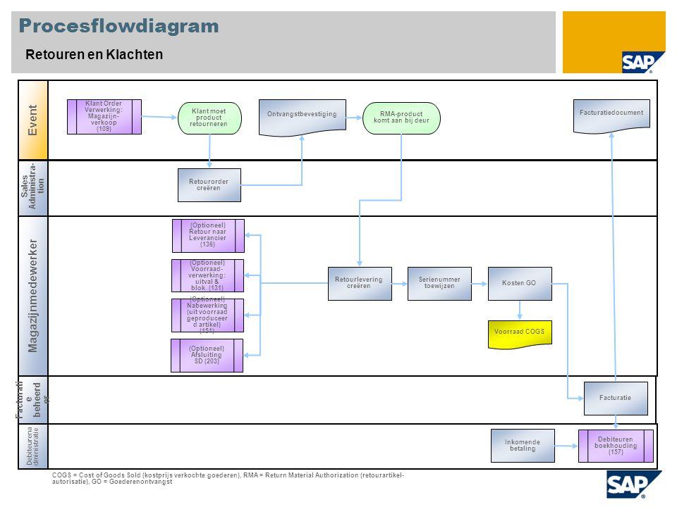 Sales Administra- tion Magazijnmedewerker Procesflowdiagram Retouren en Klachten Event Debiteurena dministratie RMA-product komt aan bij deur Voorraad