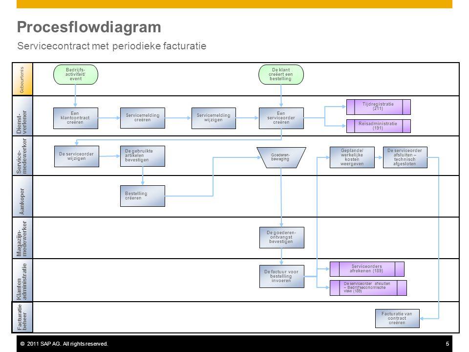 ©2011 SAP AG. All rights reserved.5 Procesflowdiagram Servicecontract met periodieke facturatie Service-medewerker Magazijn-medewerker Facturatiebehee