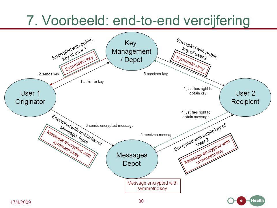 30 17/4/2009 7. Voorbeeld: end-to-end vercijfering User 2 Recipient User 1 Originator Key Management / Depot Messages Depot 1 asks for key 2 sends key