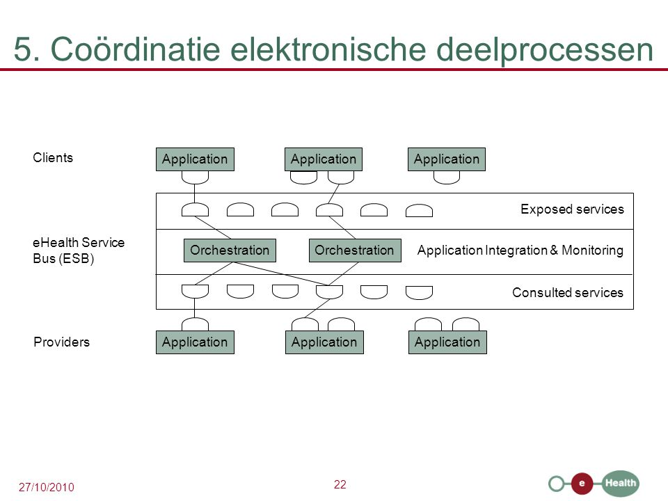 22 27/10/2010 5. Coördinatie elektronische deelprocessen Application Clients eHealth Service Bus (ESB) Providers Application Orchestration Application