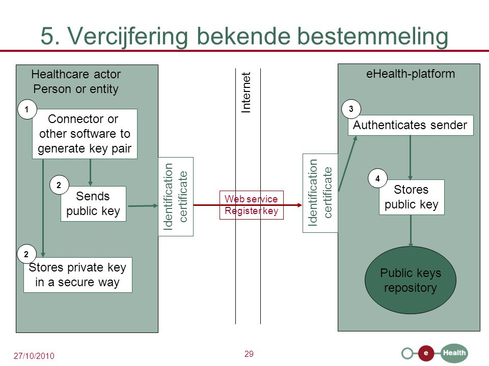 29 27/10/2010 5. Vercijfering bekende bestemmeling eHealth-platform Healthcare actor Person or entity Internet Identification certificate Identificati