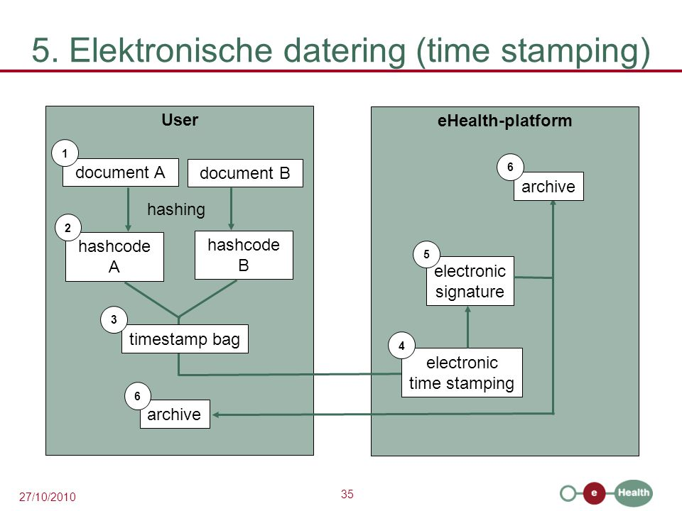35 27/10/2010 5. Elektronische datering (time stamping) User document A 1 hashcode A eHealth-platform 2 hashing document B hashcode B timestamp bag 3