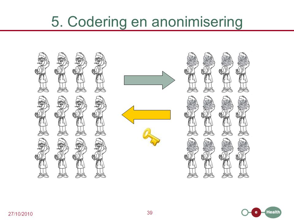 39 27/10/2010 5. Codering en anonimisering
