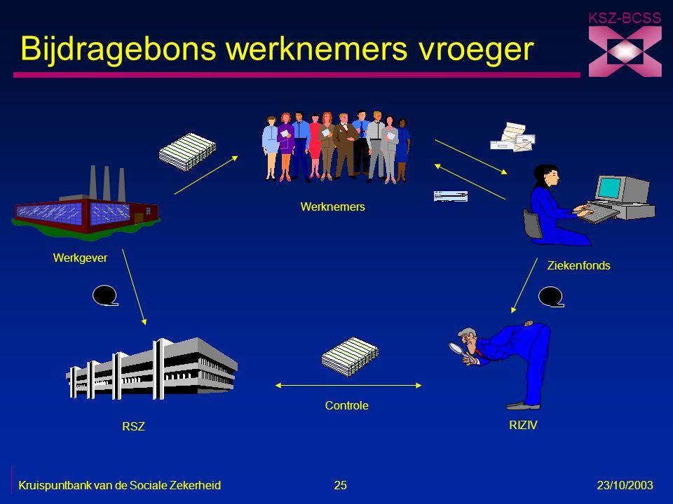 KSZ-BCSS Kruispuntbank van de Sociale Zekerheid 25 23/10/2003 RSZ RIZIV Werkgever Werknemers Ziekenfonds Controle Bijdragebons werknemers vroeger