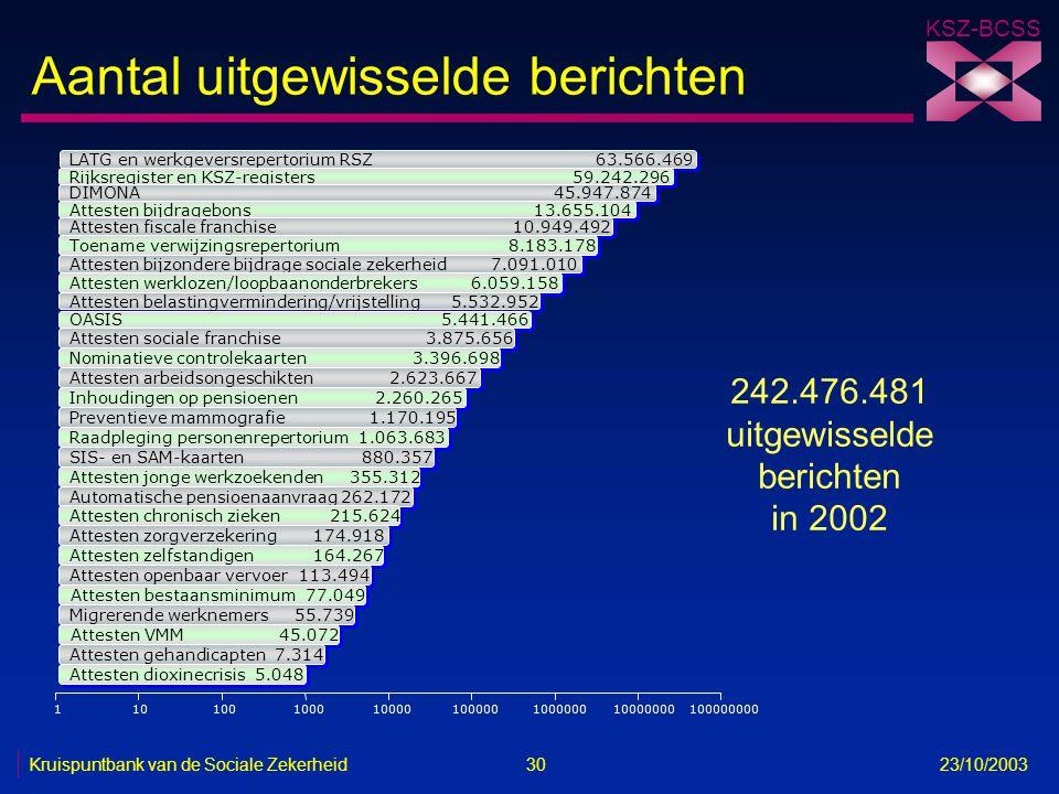 KSZ-BCSS Kruispuntbank van de Sociale Zekerheid 30 23/10/2003 242.476.481 uitgewisselde berichten in 2002 110100100010000100000100000010000000 1000000