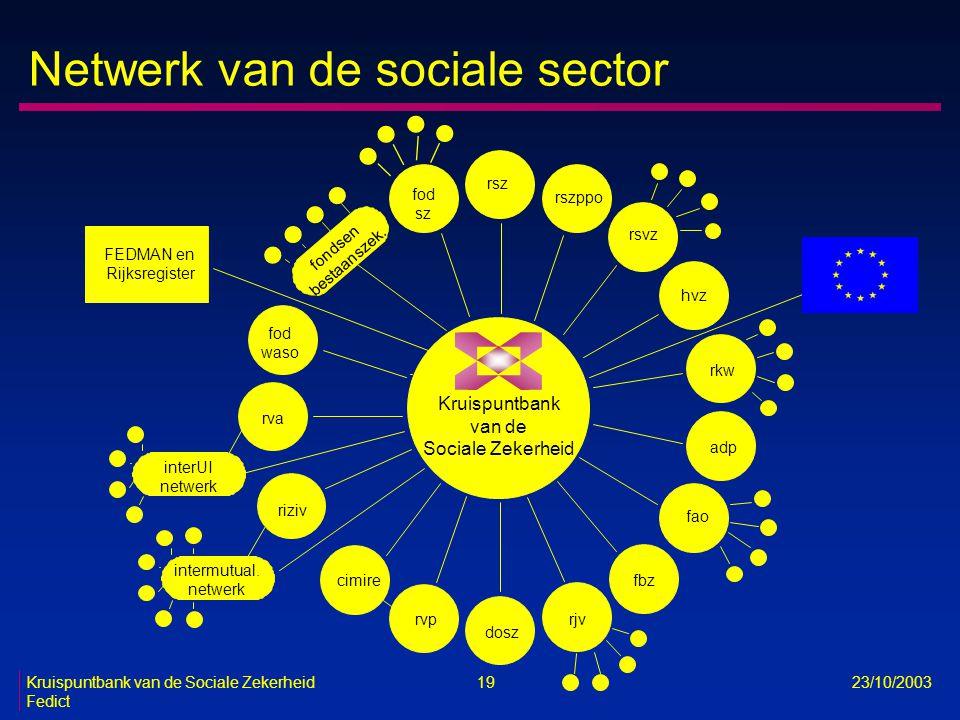 Kruispuntbank van de Sociale Zekerheid 19 23/10/2003 Fedict Netwerk van de sociale sector Kruispuntbank van de Sociale Zekerheid FEDMAN en Rijksregist