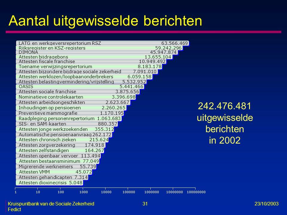 Kruispuntbank van de Sociale Zekerheid 31 23/10/2003 Fedict 242.476.481 uitgewisselde berichten in 2002 110100100010000100000100000010000000 100000000