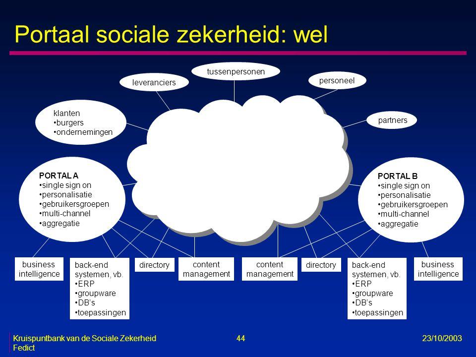 Kruispuntbank van de Sociale Zekerheid 44 23/10/2003 Fedict Portaal sociale zekerheid: wel klanten burgers ondernemingen leveranciers partners persone