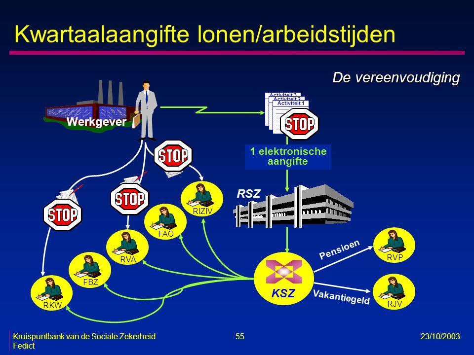 Kruispuntbank van de Sociale Zekerheid 55 23/10/2003 Fedict Kwartaalaangifte lonen/arbeidstijden RSZ RVPRJV Werkgever Pensioen Vakantiegeld KSZ RVARIZ