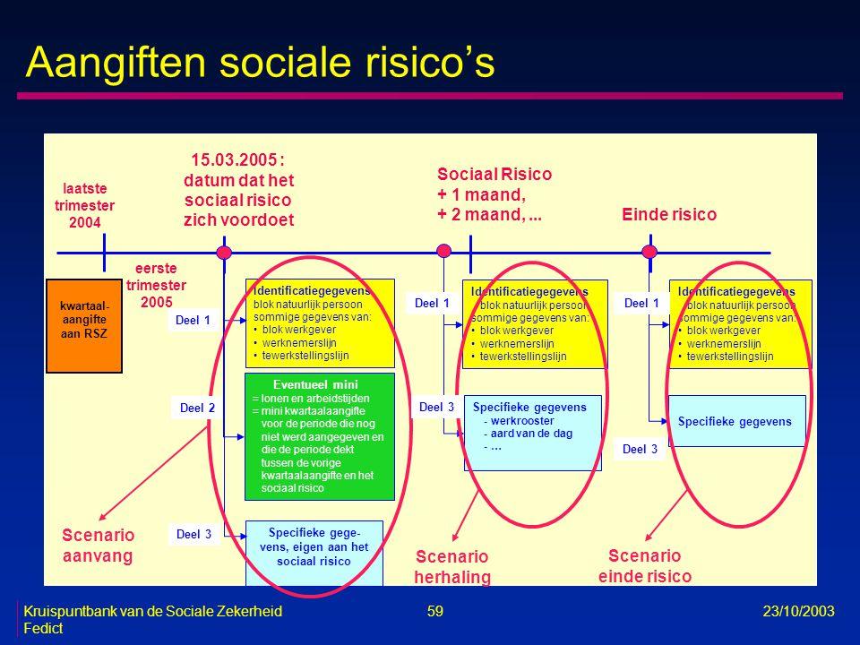 Kruispuntbank van de Sociale Zekerheid 59 23/10/2003 Fedict Aangiften sociale risico's Identificatiegegevens blok natuurlijk persoon sommige gegevens
