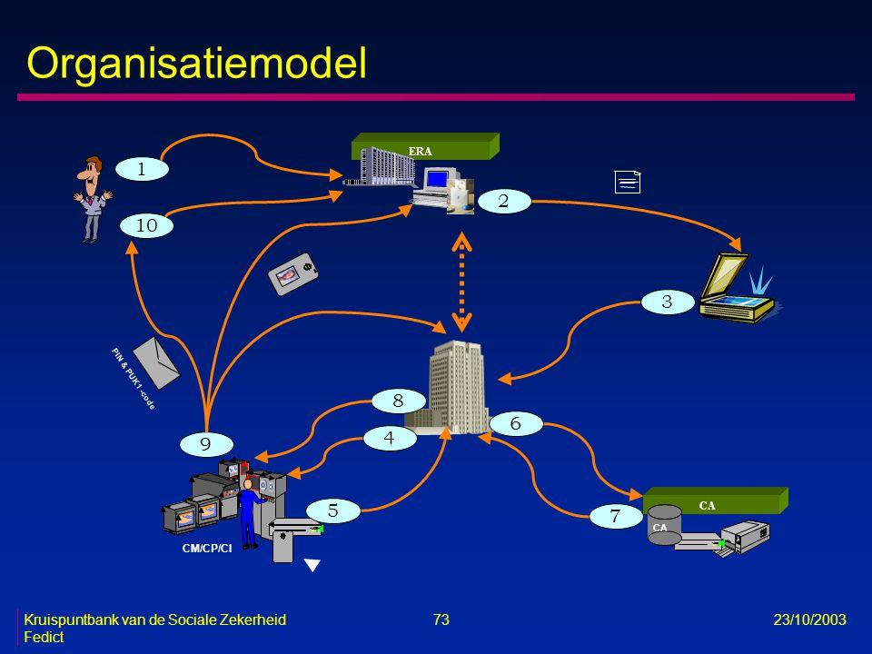 Kruispuntbank van de Sociale Zekerheid 73 23/10/2003 Fedict Organisatiemodel 1 1 CM/CP/CI VRK Bull CA ERA Matti Meikäläinen PIN & PUK1 - code 1 10 2 3