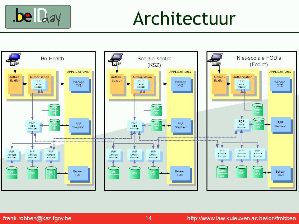 frank.robben@ksz.fgov.be 14 http://www.law.kuleuven.ac.be/icri/frobben Architectuur APPLICATIONS AuthorisationAuthen- tication PEP Role Mapper USER PA