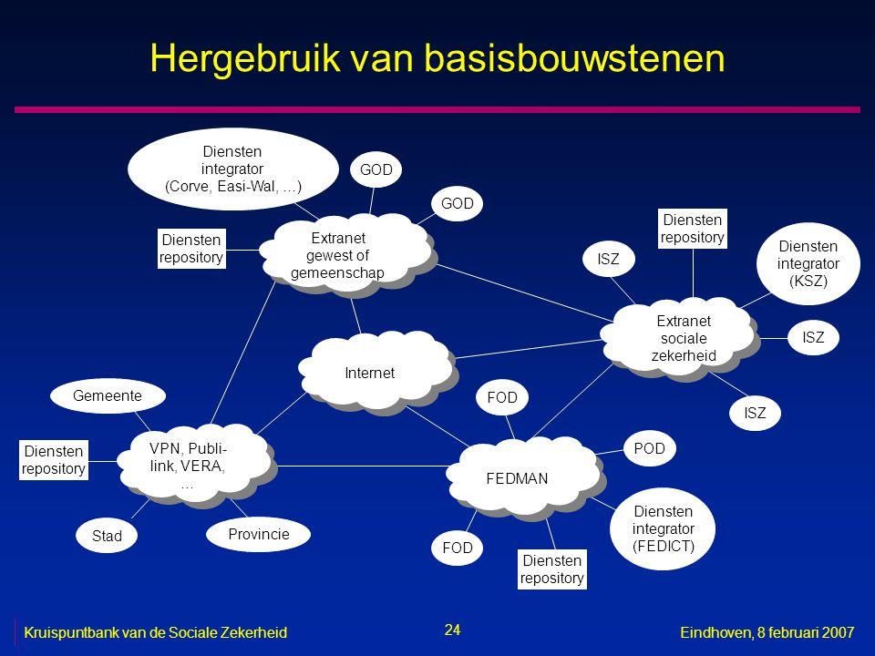 24 Kruispuntbank van de Sociale ZekerheidEindhoven, 8 februari 2007 Hergebruik van basisbouwstenen Internet Extranet gewest of gemeenschap Extranet ge