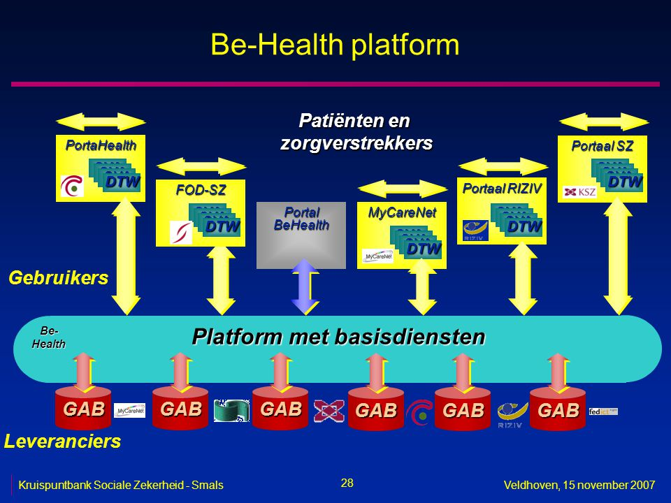 28 Kruispuntbank Sociale Zekerheid - SmalsVeldhoven, 15 november 2007 Be-Health platform Patiënten en zorgverstrekkers Platform met basisdiensten Be-