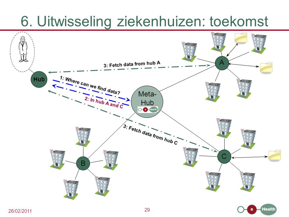 29 26/02/2011 6. Uitwisseling ziekenhuizen: toekomst A C B 1: Where can we find data? 3: Fetch data from hub A 3: Fetch data from hub C Meta- Hub 2: I