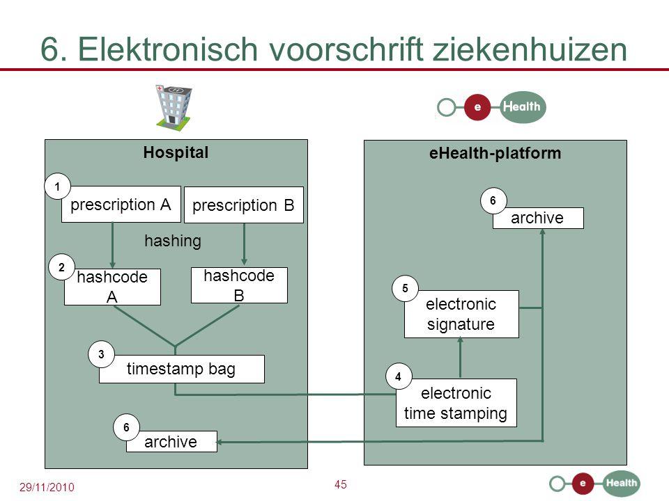 45 29/11/2010 6. Elektronisch voorschrift ziekenhuizen Hospital prescription A 1 hashcode A eHealth-platform 2 hashing prescription B hashcode B times