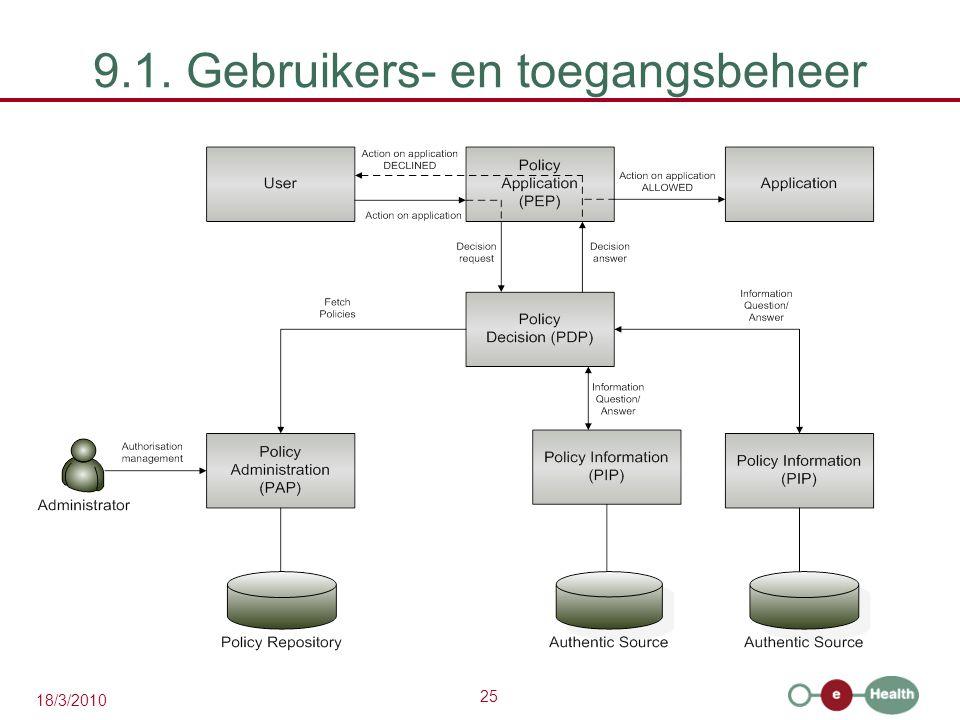 25 18/3/2010 9.1. Gebruikers- en toegangsbeheer