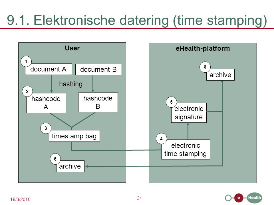 31 18/3/2010 9.1. Elektronische datering (time stamping) User document A 1 hashcode A eHealth-platform 2 hashing document B hashcode B timestamp bag 3