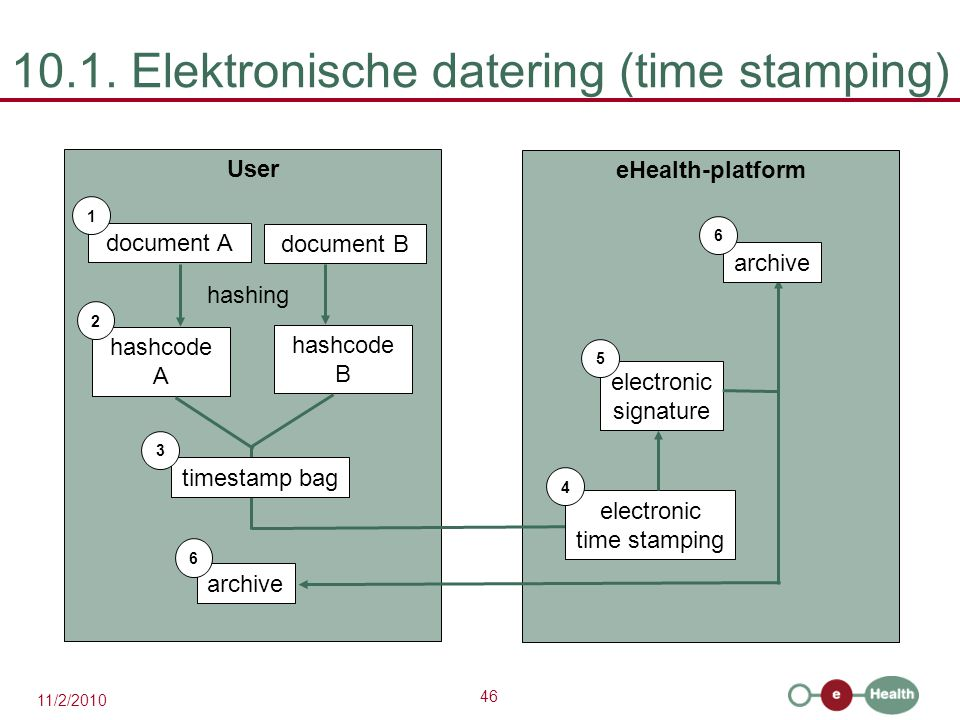46 11/2/2010 10.1. Elektronische datering (time stamping) User document A 1 hashcode A eHealth-platform 2 hashing document B hashcode B timestamp bag