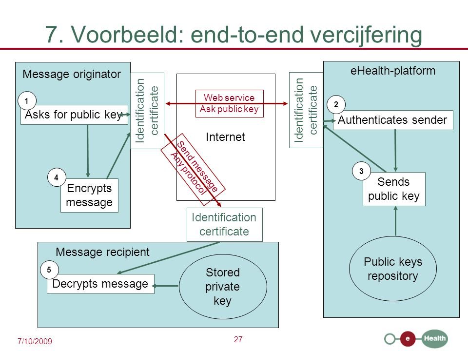 27 7/10/2009 7. Voorbeeld: end-to-end vercijfering Internet eHealth-platform Identification certificate Public keys repository Authenticates sender Se