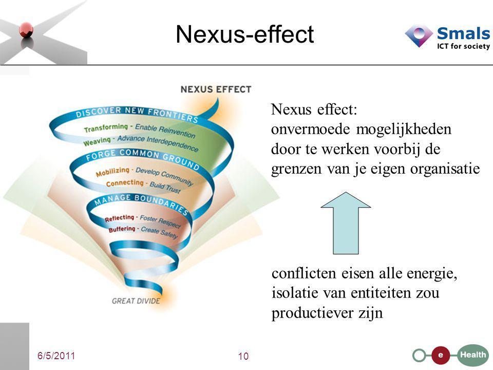 6/5/2011 10 Nexus-effect conflicten eisen alle energie, isolatie van entiteiten zou productiever zijn Nexus effect: onvermoede mogelijkheden door te werken voorbij de grenzen van je eigen organisatie