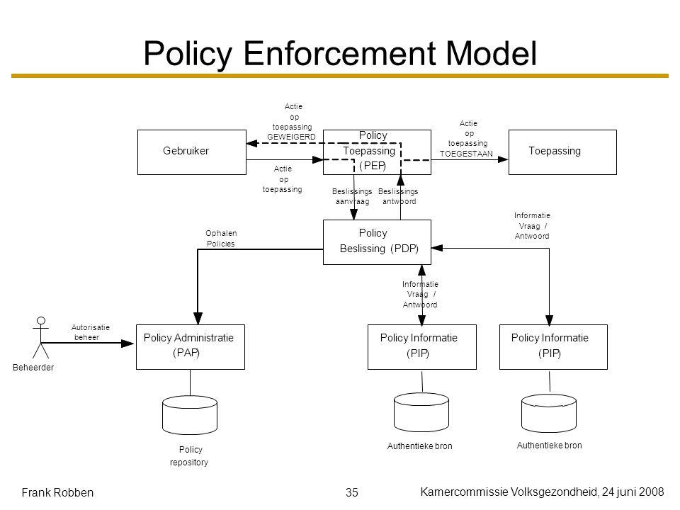 35 Kamercommissie Volksgezondheid, 24 juni 2008 Frank Robben Policy Enforcement Model Gebruiker Policy Toepassing (PEP) Toepassing Policy Beslissing(PDP) Actie op toepassing Beslissings aanvraag Beslissings antwoord Actie op toepassing TOEGESTAAN Policy Informatie (PIP) Informatie Vraag/ Antwoord Policy Administratie (PAP) Ophalen Policies Authentieke bron Policy Informatie (PIP) Informatie Vraag/ Antwoord Policy repository Actie op toepassing GEWEIGERD Beheerder Autorisatie beheer Authentieke bron