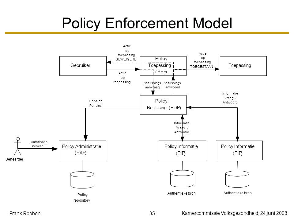 35 Kamercommissie Volksgezondheid, 24 juni 2008 Frank Robben Policy Enforcement Model Gebruiker Policy Toepassing (PEP) Toepassing Policy Beslissing(P